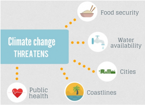 climate change threatens