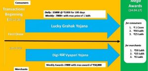 cashless lottery lucky draw